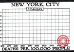 Image of prevention of diseases New York United States USA, 1924, second 20 stock footage video 65675032274