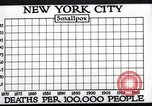 Image of prevention of diseases New York United States USA, 1924, second 21 stock footage video 65675032274