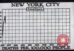 Image of prevention of diseases New York United States USA, 1924, second 24 stock footage video 65675032274
