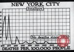 Image of prevention of diseases New York United States USA, 1924, second 49 stock footage video 65675032274