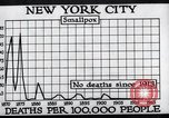 Image of prevention of diseases New York United States USA, 1924, second 50 stock footage video 65675032274