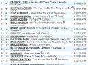 New Music Weekly #1 charting single