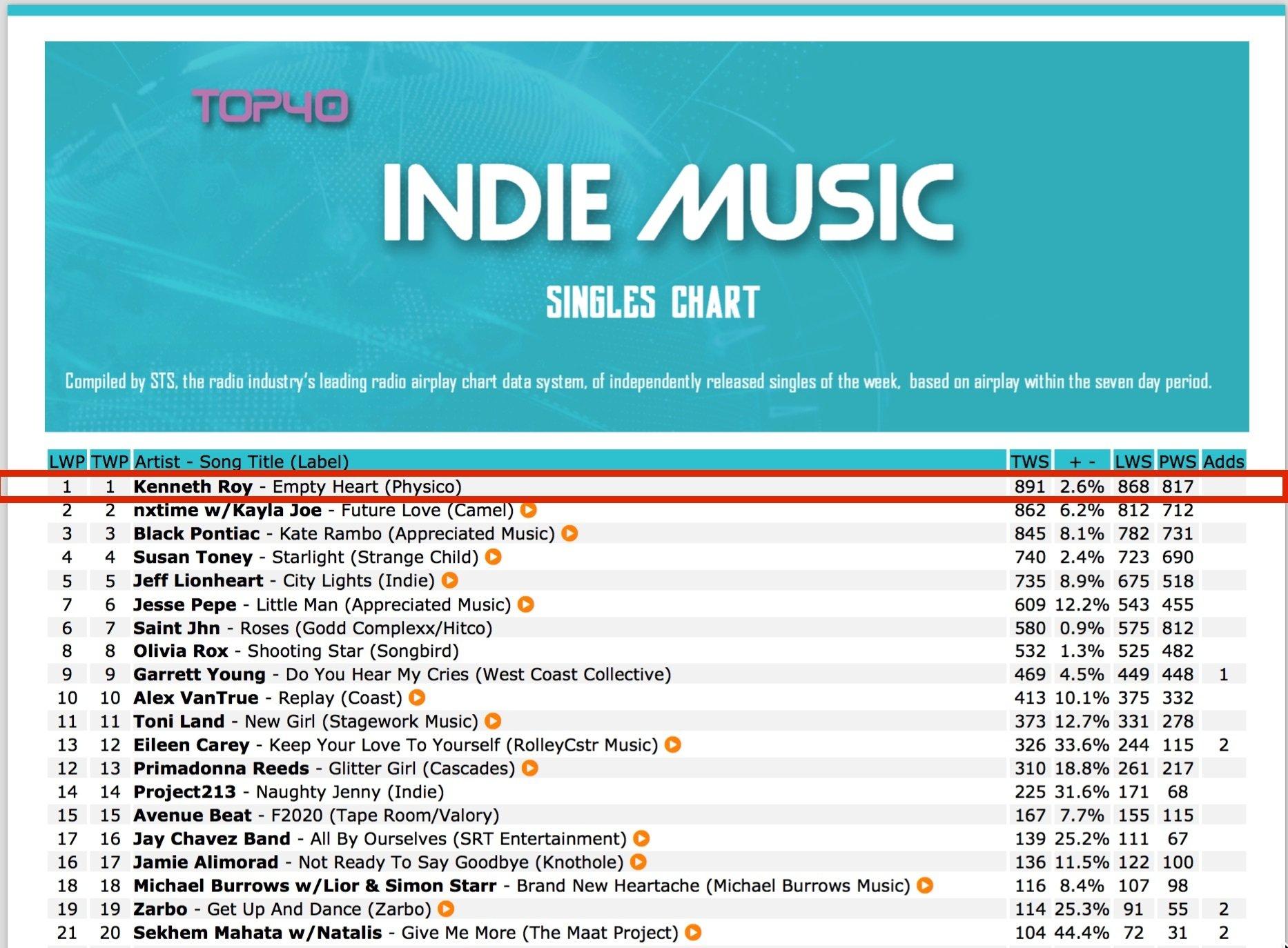 Top 40 Indie Single #1- Week 4