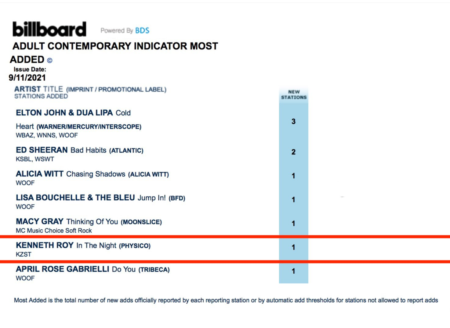 """Kenneth Ro- Chairman - Single """"In the Night"""" is Billboard #6  """"Most Added """""""